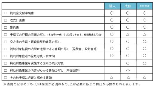 空き家補助申請書類